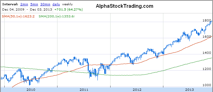 http://alphastocktrading.com/files/sp500-chart-analysis-dec2013.png