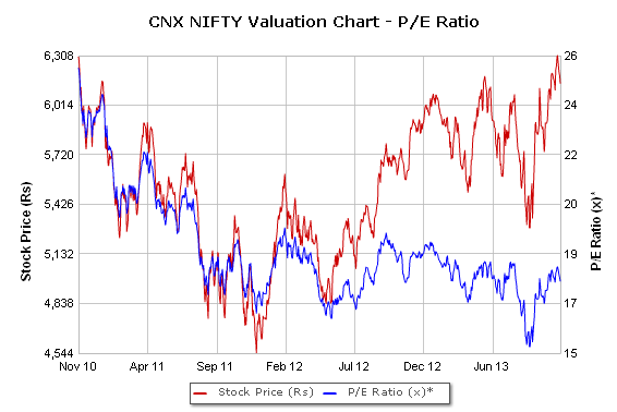 nifty-pe-chart-nov2013