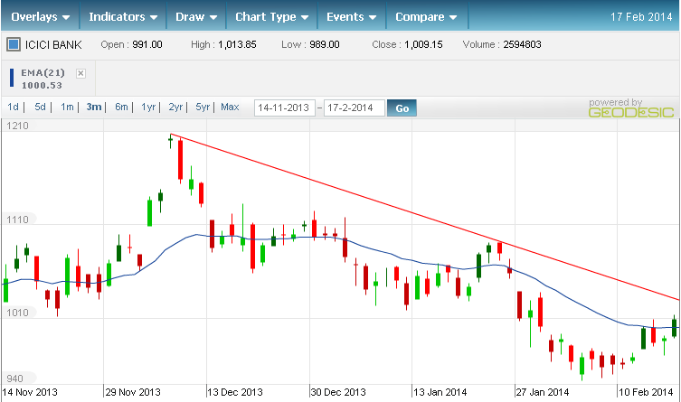 icici-bank-chart-analysis-feb2014