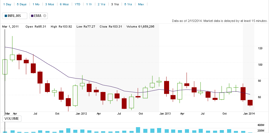 indrel-monthly-chart-feb2014