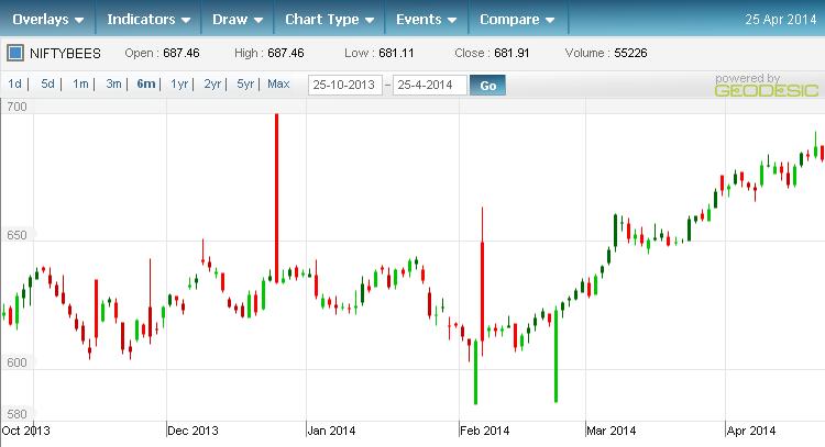 nifty-etf-chart-25april2014
