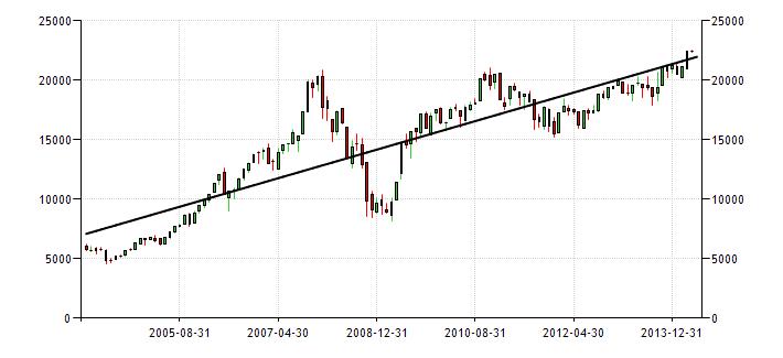 sensex-yearly-chart-trendline-april2014
