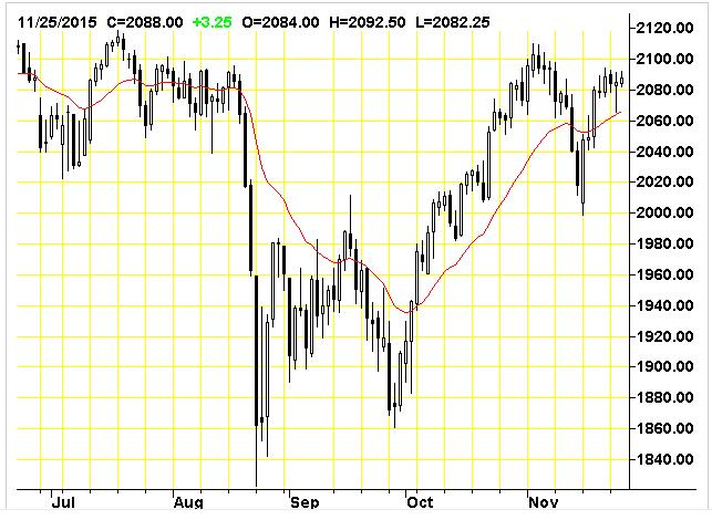 sp500-chart-analysis-25nov2015